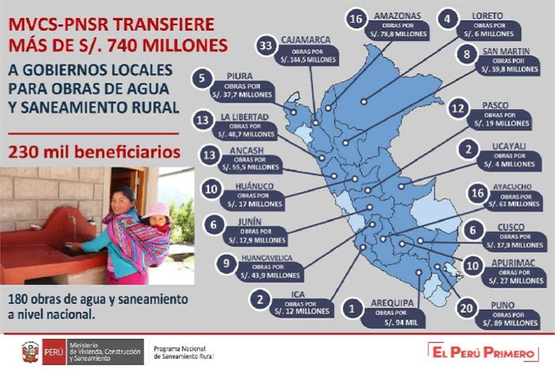 Más de 230,000 peruanos de localidades rurales en 18 regiones del país serán beneficiados este año con obras de agua potable y saneamiento, que demandarán una inversión de S/ 742,206,925 millones que el Ministerio de Vivienda, Construcción y Saneamiento (MVCS) ha transferido, a través del Programa Nacional de Saneamiento Rural (PNSR), a los gobiernos locales.