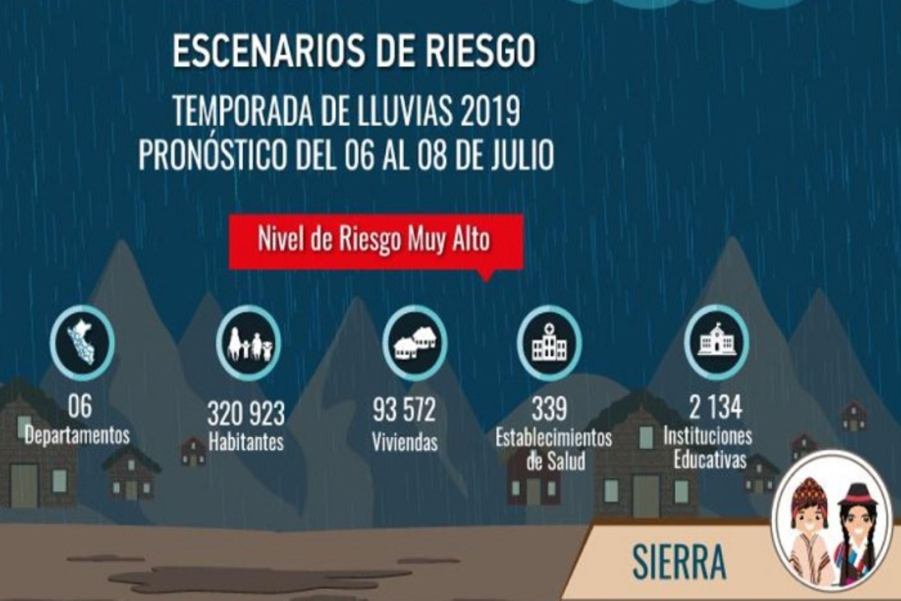 Debido al pronóstico de ocurrencia de lluvias desde mañana sábado 6 al lunes 8 de julio en la Sierra, un total de 95 distritos se encuentran en un riesgo muy alto de que se originen huaicos y deslizamientos, estimó el Centro Nacional de Estimación, Prevención y Reducción del Riesgo de Desastres (Cenepred).