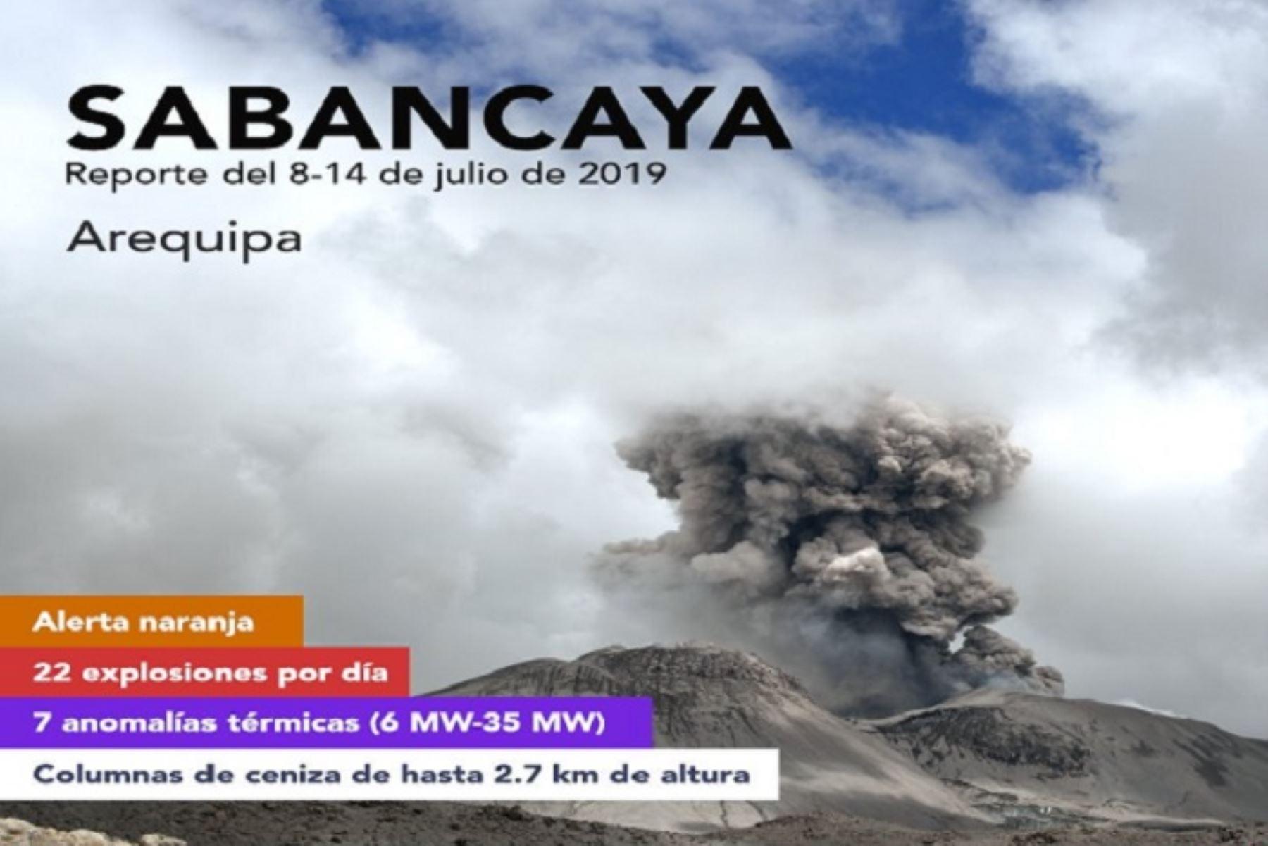 La actividad eruptiva del volcán Sabancaya, ubicado en Arequipa, se mantiene en alerta naranja y en niveles moderados, con un promedio de 22 explosiones diarias de baja intensidad, de acuerdo al monitoreo de este macizo correspondiente a la semana del 8 al 14 de julio, informó el Instituto Geofísico del Perú (IGP).