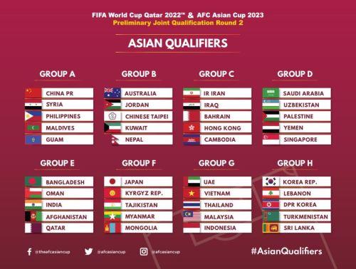 Así quedaron los grupos de la clasificatoria asiática Foto: Twitter AFC
