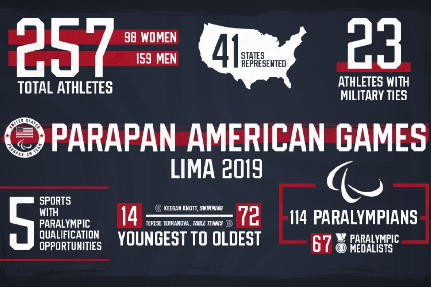 Lima 2019: U S  Olympic & Paralympic Committee announces