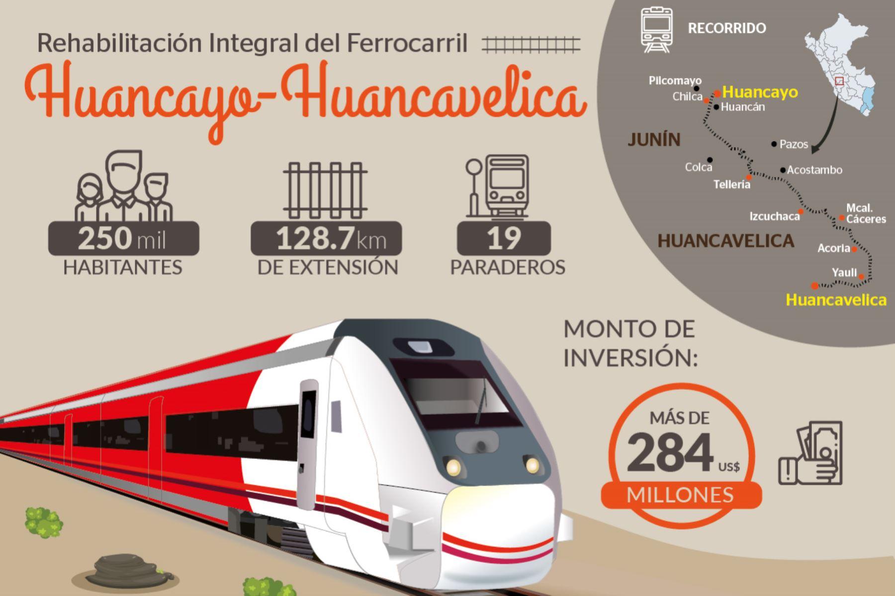 Ferrocarril Huancayo-Huancavelica dinamizará el potencial turístico y comercial y beneficiará a más de 250,000 personas.