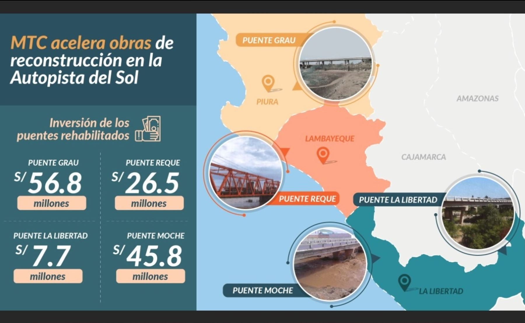 MTC destaca avances en las obras de reconstrucción de la Autopista del Sol en el norte de Perú.