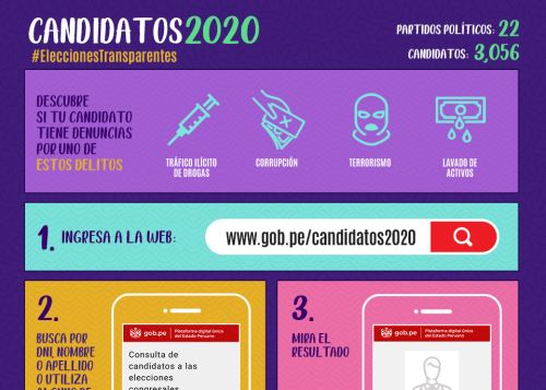 Plataforma web Candidatos 2020.