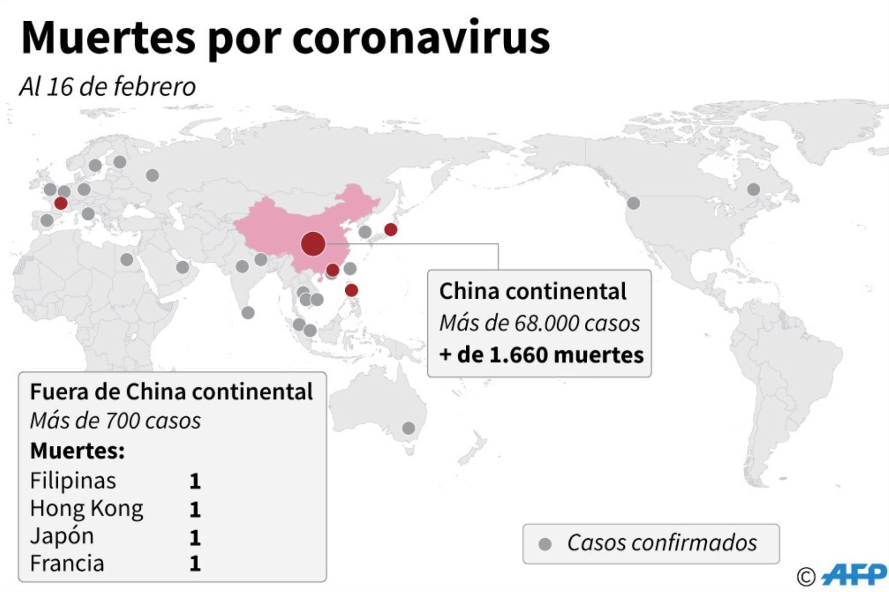 Según el último balance anunciado el domingo por las autoridades chinas, la neumonía viral Covid-19 provocó la muerte de 1,665 personas, la mayoría en la provincia de Hubei, donde se declaró en diciembre.
