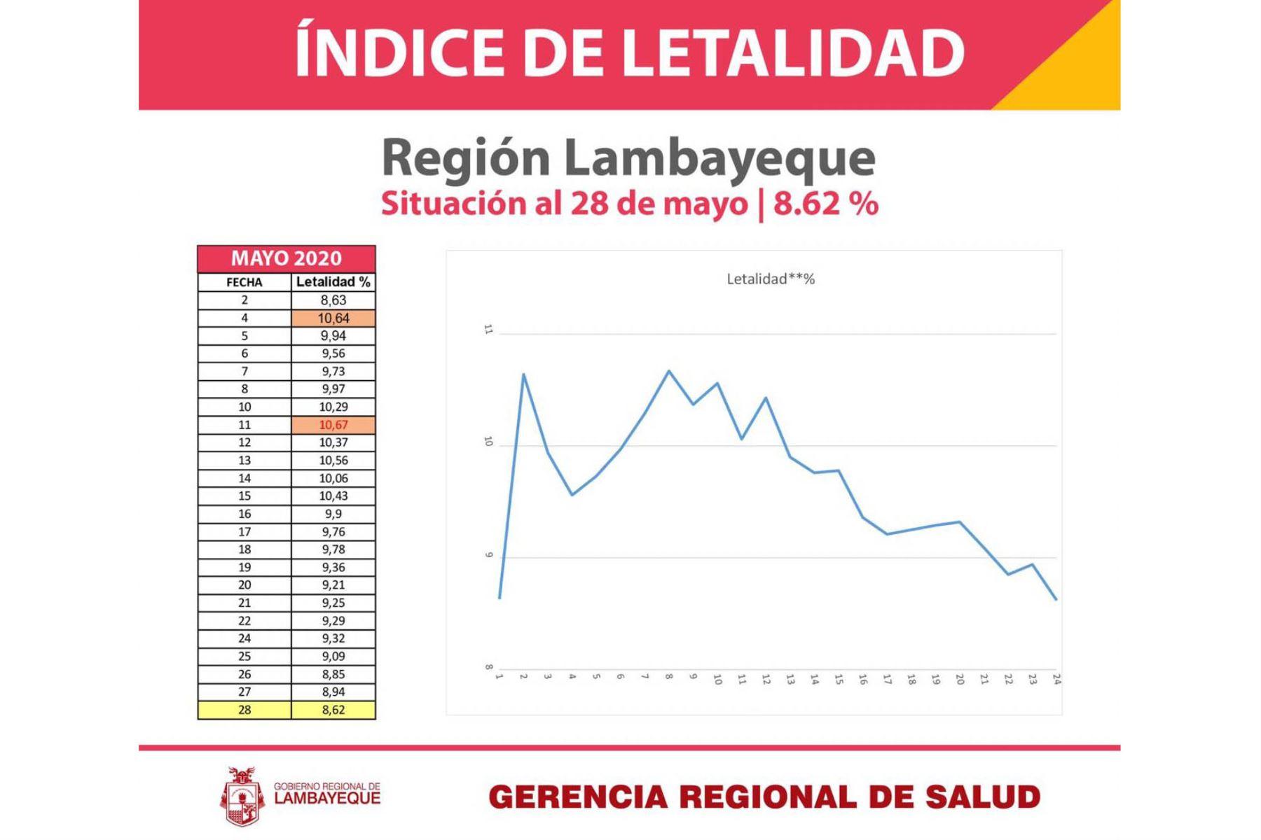 La Geresa Lambayeque informó que ya se registran primeras cifras de descenso en la letalidad por covid-19. Foto: Difusión