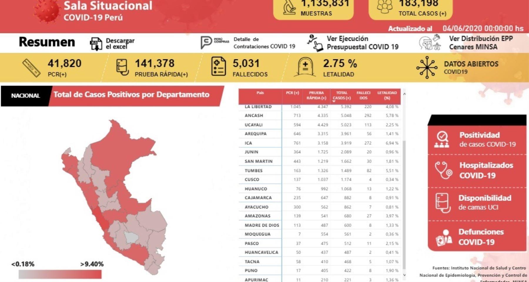 Son once los departamentos del Perú que, al día 82 del estado de emergencia nacional, reportan el menor número de fallecidos por la pandemia del nuevo coronavirus, con cifras que van desde 2 hasta 13 decesos, según la Sala Situacional del Covid-19, elaborada por el Ministerio de Salud (Minsa).