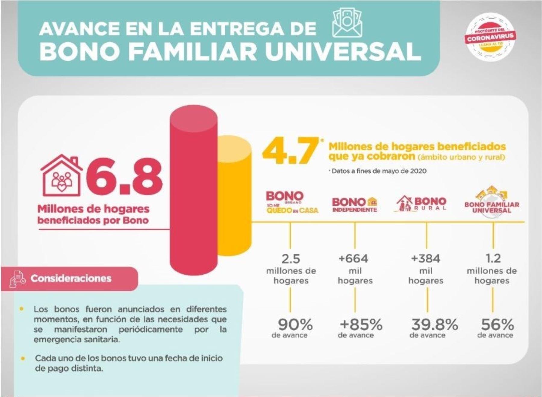 Midis resalta que ya suman 4.7 millones de hogares los que han cobrado su bono de S/ 760. ANDINA/Difusión