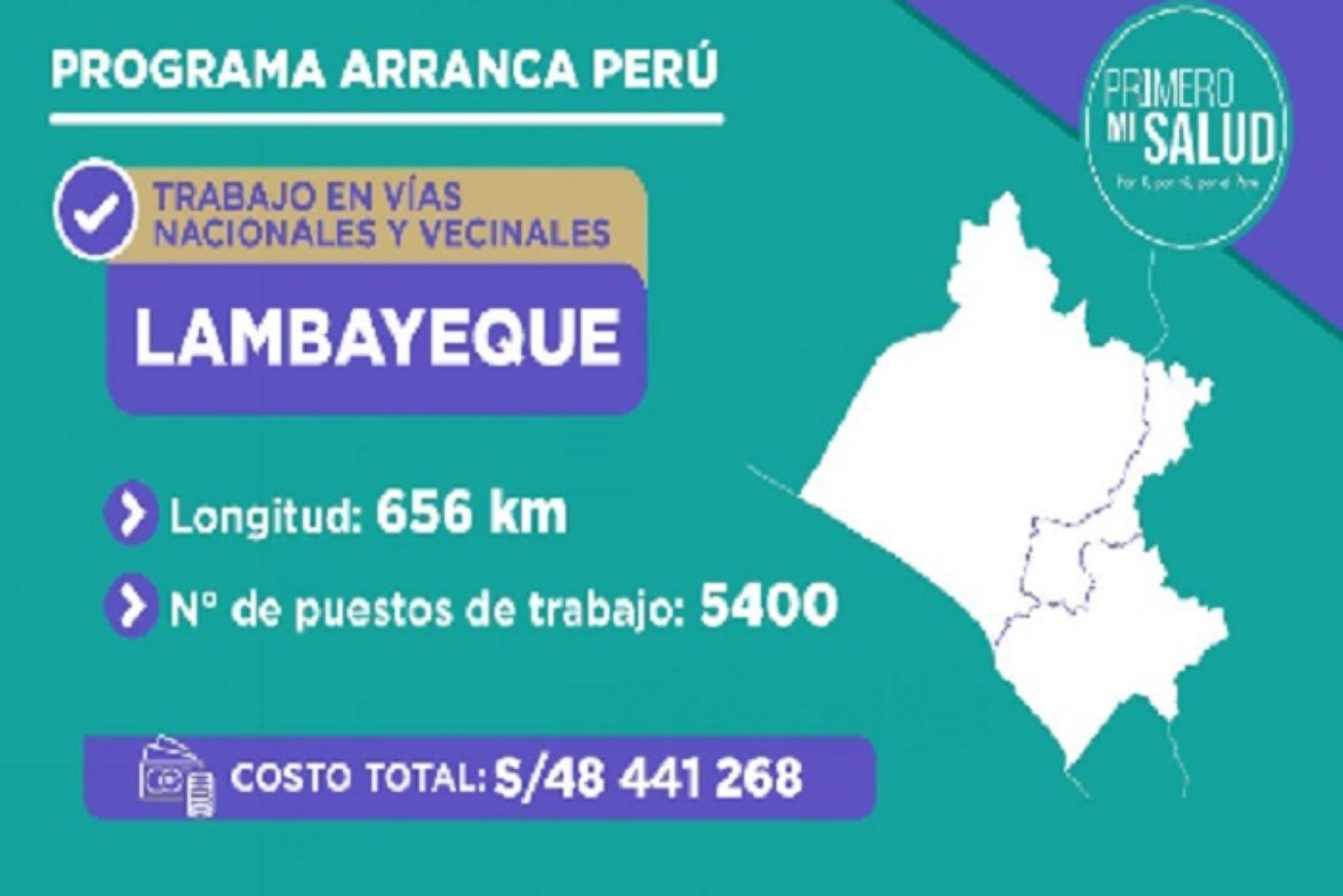 El Gobierno asignó más de S/ 48 millones para la ejecución de trabajos de mantenimiento vial en 656 kilómetros en Lambayeque.
