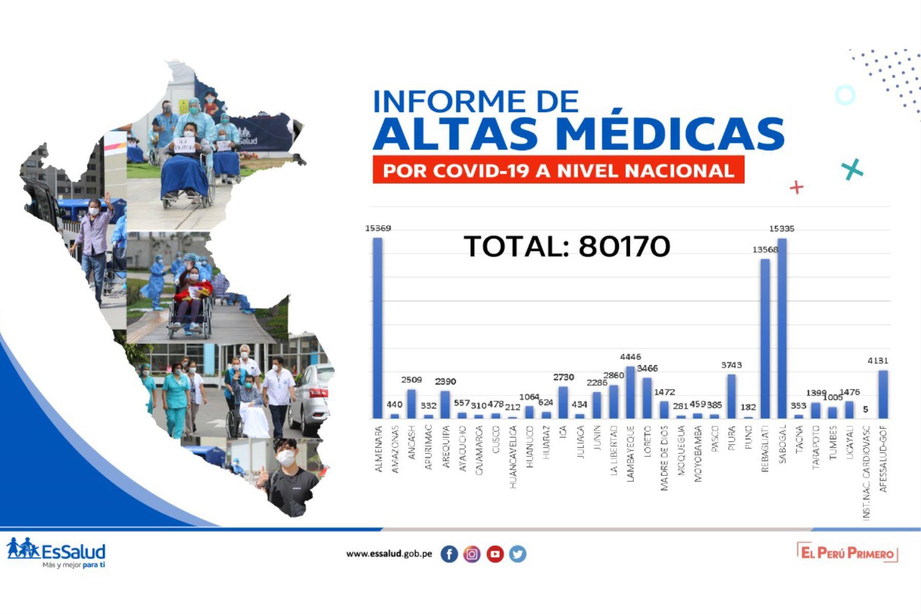 En lo que va de la emergencia sanitaria, el Seguro Social de Salud ha dado de alta a 80,170 personas afectadas por el covid-19. Foto: ANDINA/Difusión