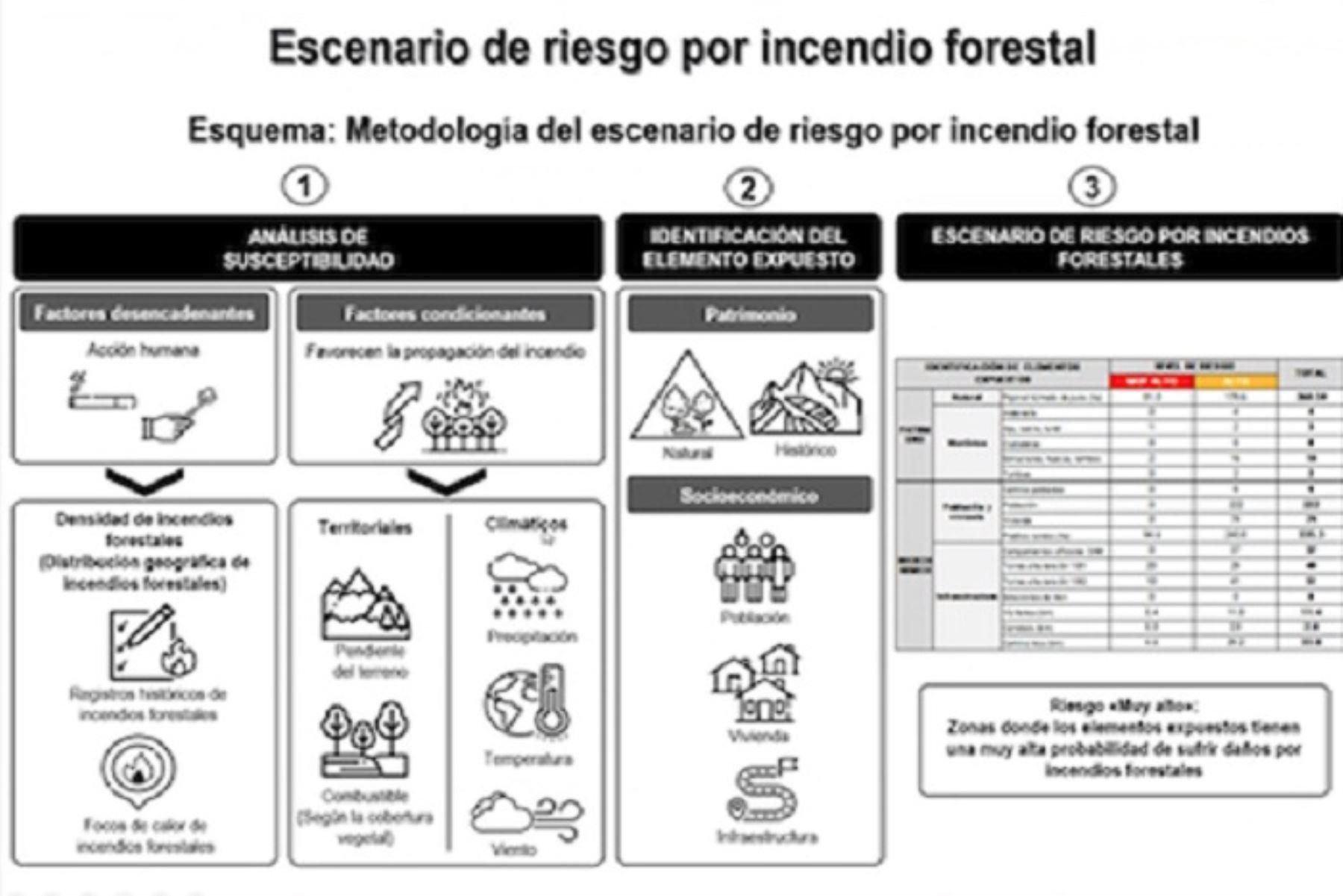 El instrumento permitirá al Senanp formular el plan de prevención y reducción del riesgo de desastres ante incendios forestales para el santuario histórico de Machu Picchu al 2022.