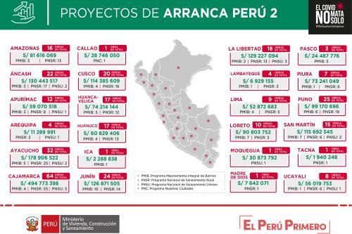 El Ministerio de Vivienda, Construcción y Saneamiento detalló que así se distribuirán los más de S/ 2,000 millones de Arranca Perú 2 en las regiones. Foto: ANDINA/Difusión