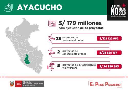 Ayacucho recibirá cerca de S/ 179 millones para reactivar economía y ejecutar proyectos de agua y saneamiento, y obras de infraestructura urbana (pistas y veredas).
