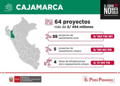 Cajamarca lidera inversiones de Arranca Perú 2 con más de S/ 494 millones para ejecutar obras de agua y saneamiento, así como de infraestructura urbana.