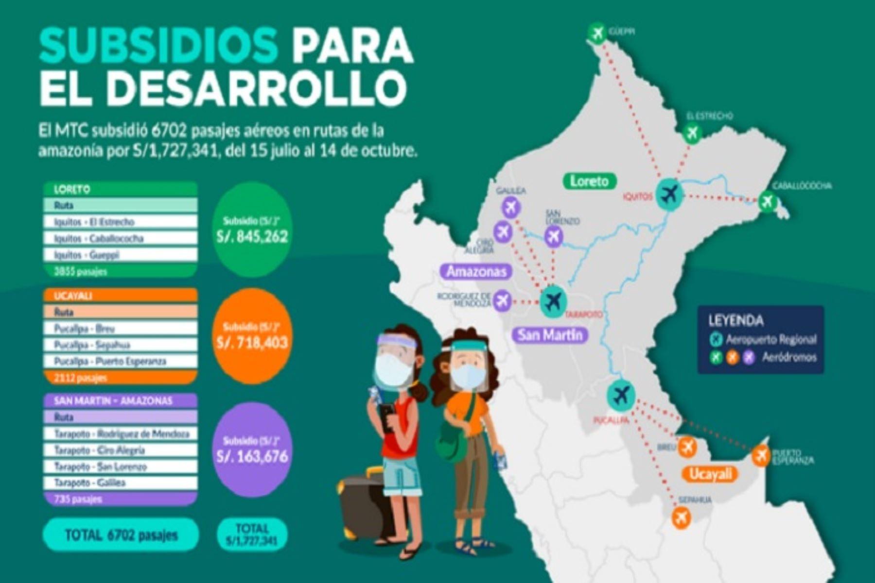 mtc-subsidio-mas-de-6700-pasajes-aereos-en-rutas-de-la-amazonia-por-s-17-millones
