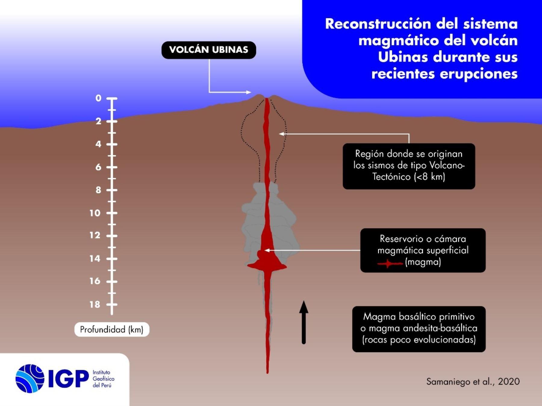 Entre 8 a 15 km de profundidad se ubica la cámara magmática del volcán Ubinas, uno de los más activos del Perú, revela investigación realizada por científicos peruanos y franceses. Foto/Ilustración: IGP