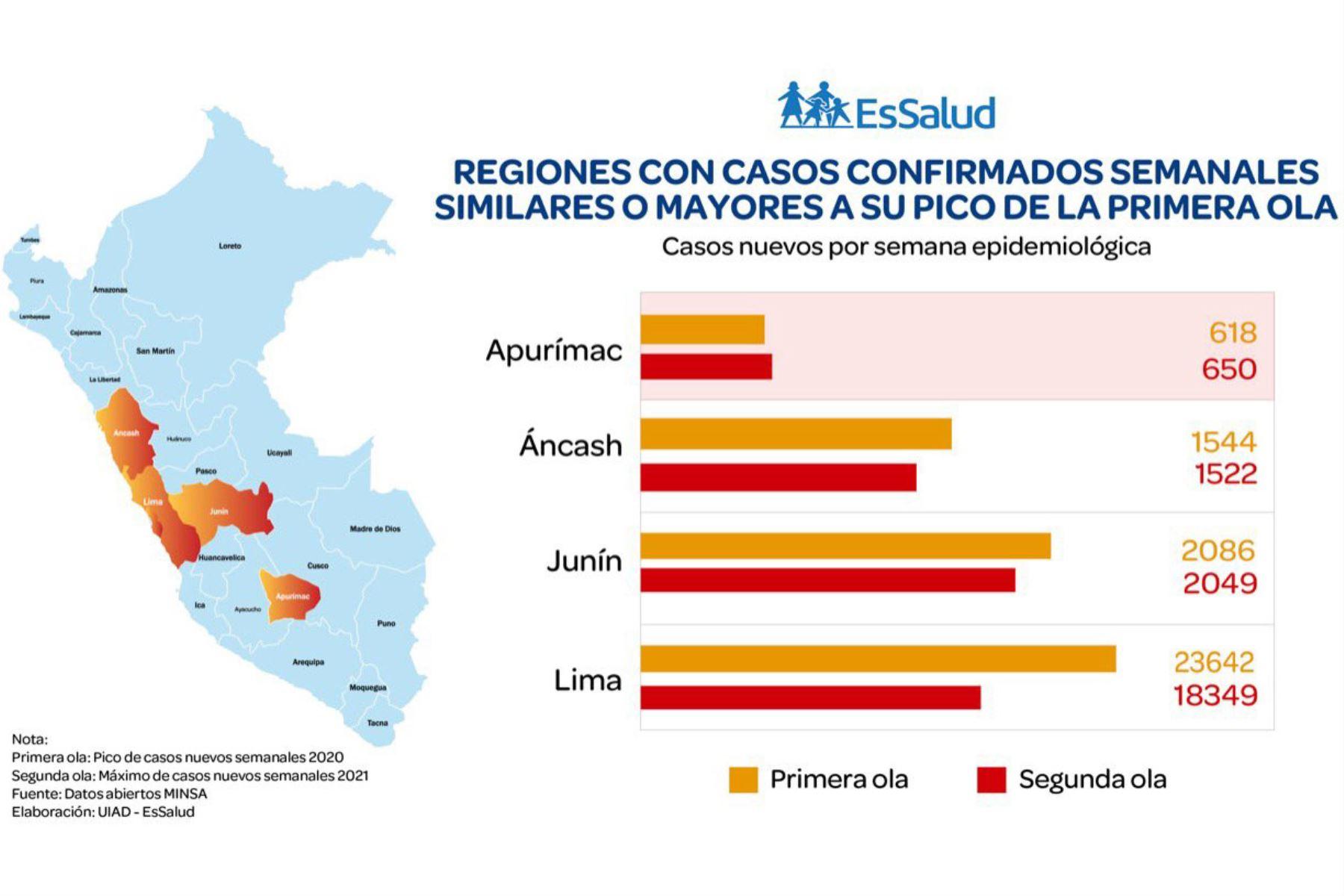 Las regiones de Áncash y Junín están cerca de superar la cantidad máxima de contagios registrada en la primera ola de la pandemia de covid-19, advirtió hoy Dante Cersso, jefe de la Unidad de Inteligencia y Análisis de Datos de EsSalud. ANDINA/DifusiónANDINA/Difusión