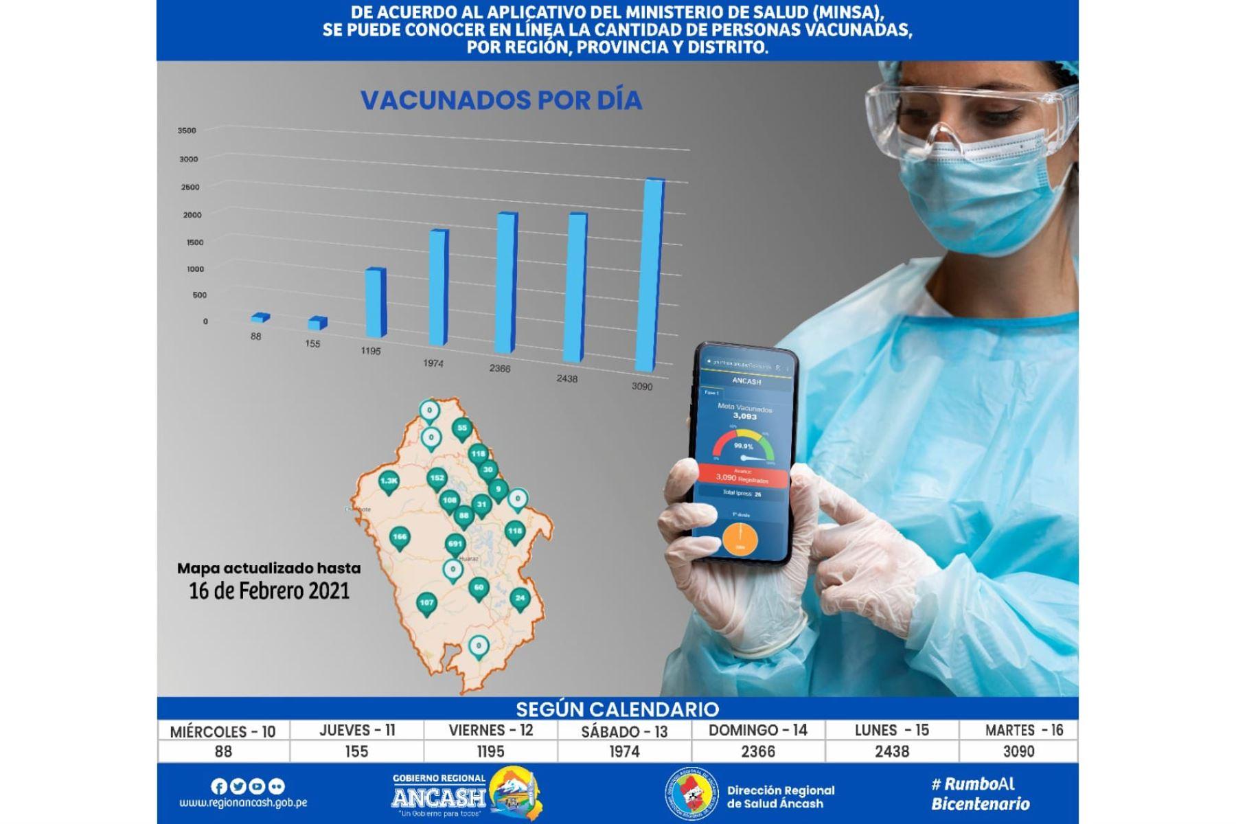 meta-cumplida-ancash-culmina-vacunacion-contra-el-covid-19-a-personal-de-primera-linea