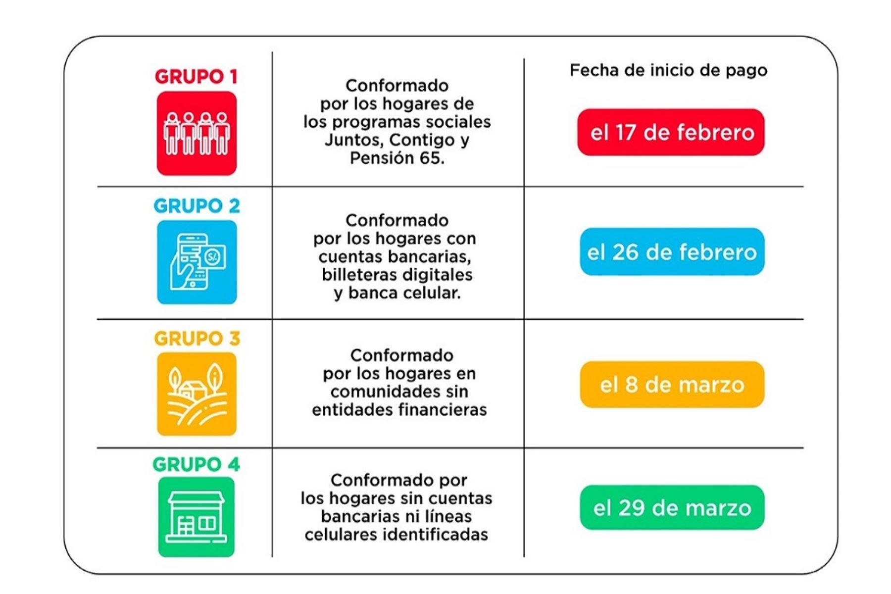 banco-de-la-nacion-atendera-desde-las-600-am-a-primer-grupo-de-beneficiarios-de-bono-600
