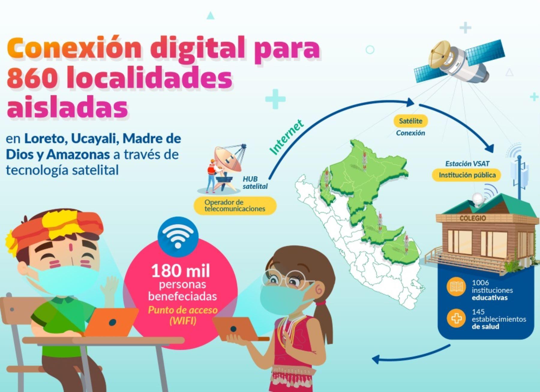 Más de 1,000 escuelas de zonas alejadas de cuatro regiones amazónicas tendrán acceso a internet satelital, anunció el MTC. ANDINA/Difusión