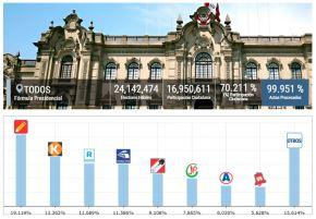 Resultados de la ONPE al 99.951%.