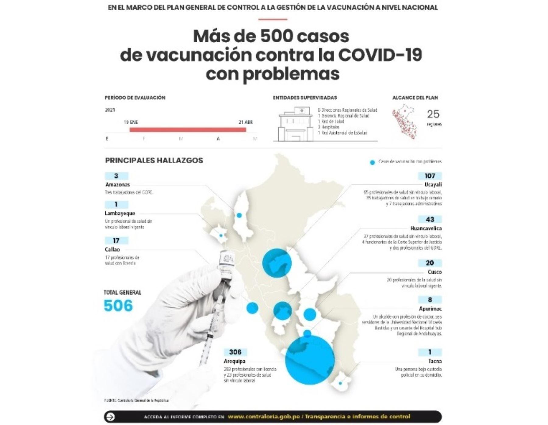 La Contraloría detectó más de 500 casos irregulares de vacunación contra la covid-19 en todo el país y precisó que Arequipa y Ucayali son las regiones donde se han presentado más este tipo de hechos. ANDINA/Difusión