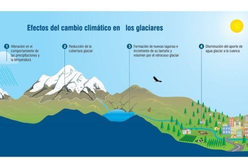 Gobierno aprueba el Plan Nacional de Adaptación al Cambio Climático del Perú,
