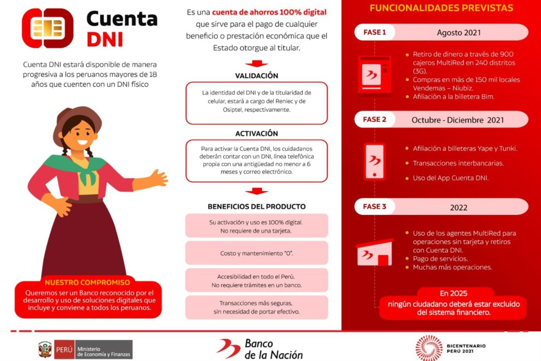 Bono Yanapay Perú: Banco de la Nación habilita portal para activar Cuenta DNI