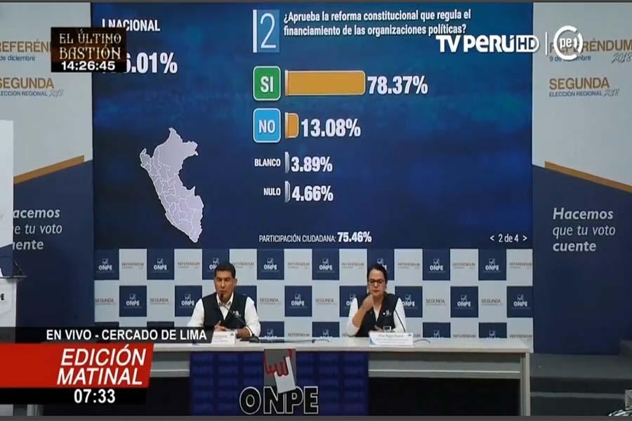 Referéndum 2018: ONPE brinda resultados al 86.01%