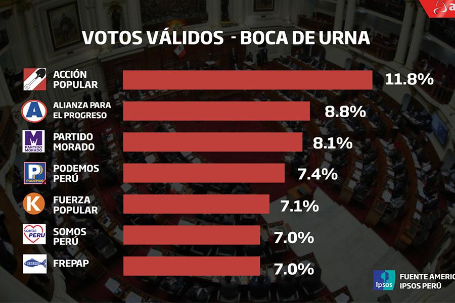 Elecciones 2020: primeros resultados a boca de urna