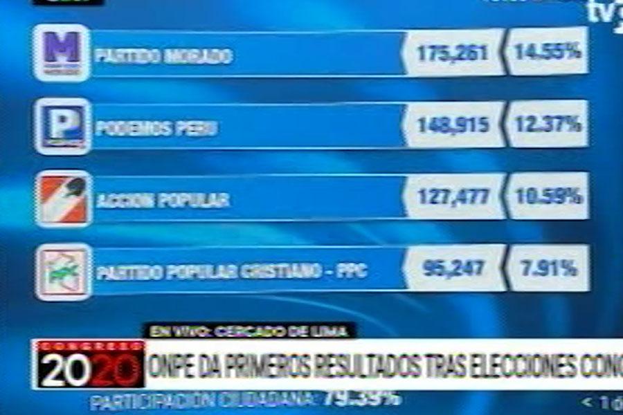 ONPE al 17.77%: Partido Morado 14.55%, Podemos 12.37% y AP 10.59 %