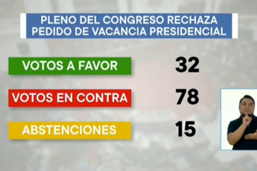 Congreso rechaza moción de vacancia presidencial