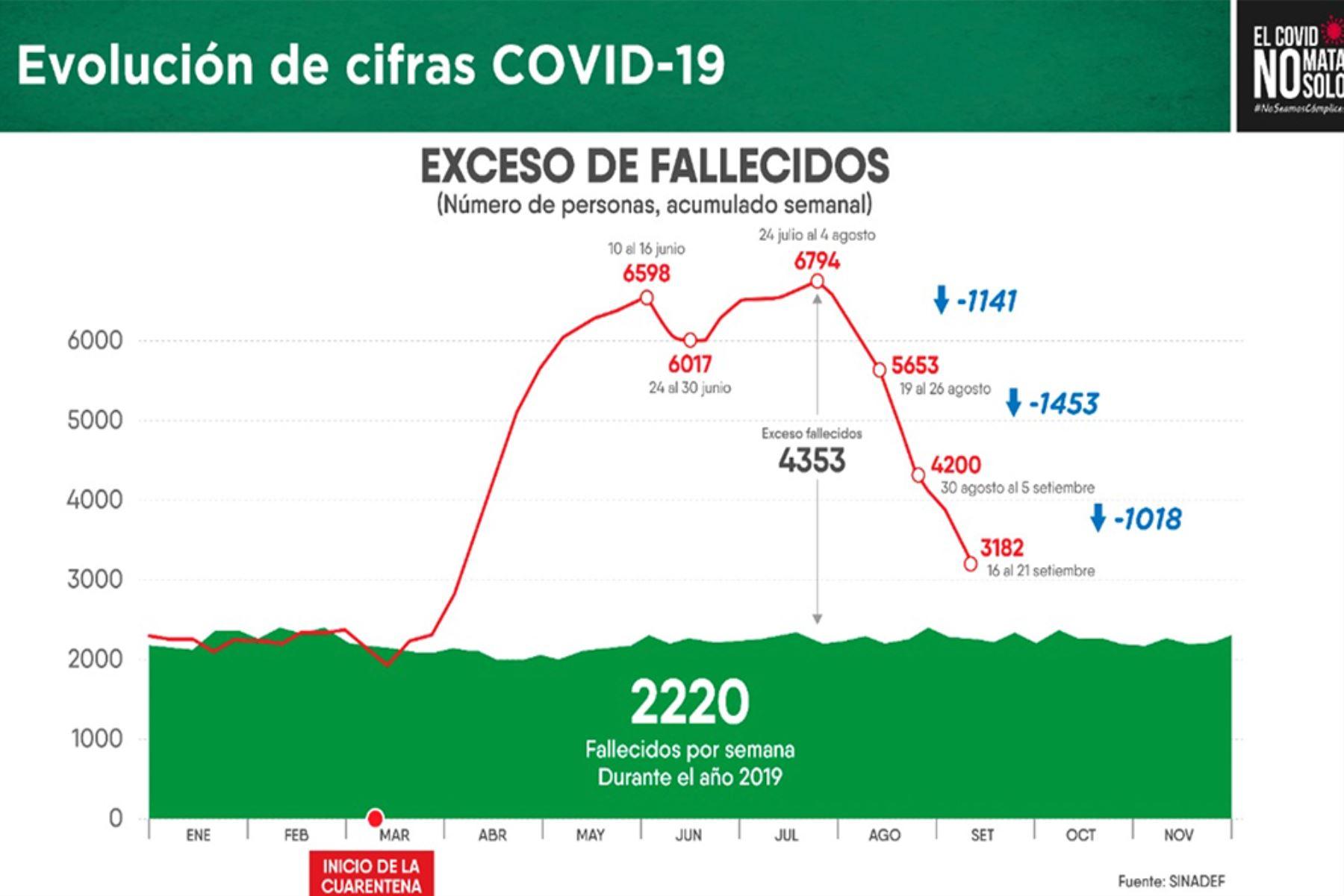 Coronavirus: nos acercamos al promedio semanal de fallecidos que había antes de pandemia