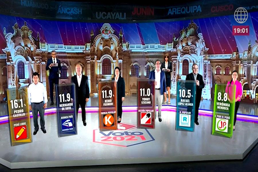Boca de urna: Castillo 16.1%, De Soto 11.9% Fujimori 11.9% y Lescano 11%