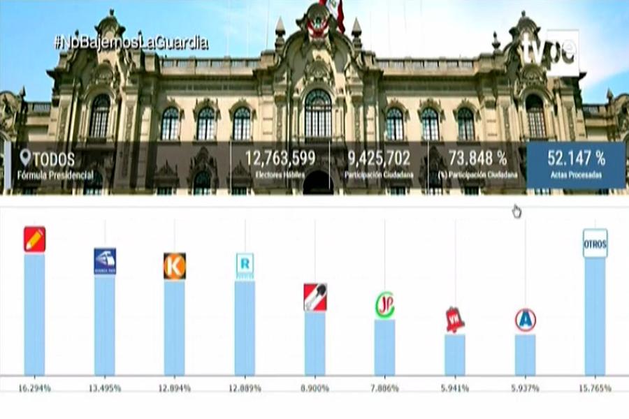 ONPE presenta resultados al 52.147%